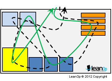 supply chain diagramme glossary lean excellence center www  glossary lean excellence center www
