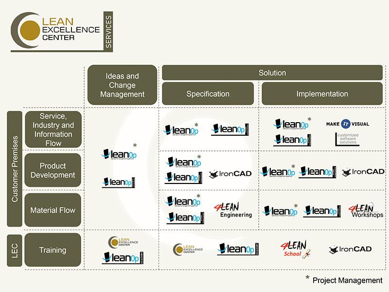 Lean Excellence Center - Services